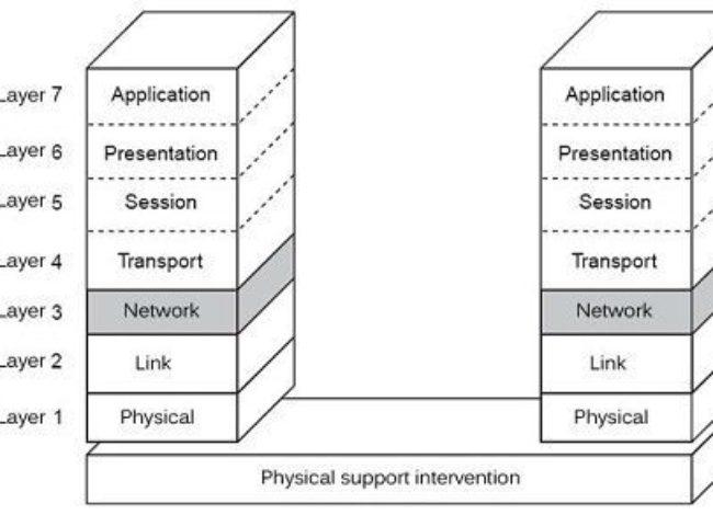 Network Layer in OSI Model-Full Explained