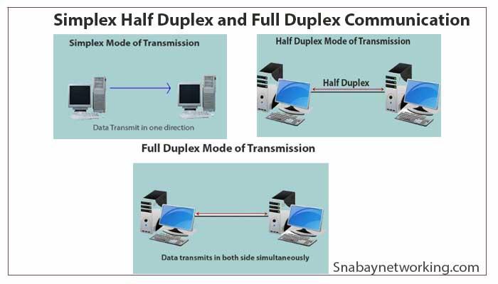 Simplex Half Duplex and Full Duplex Communication