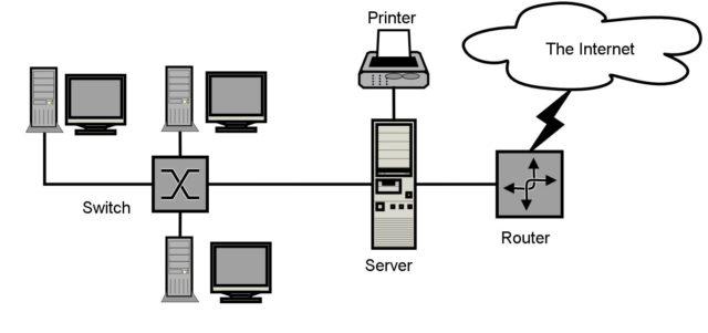 History of LAN
