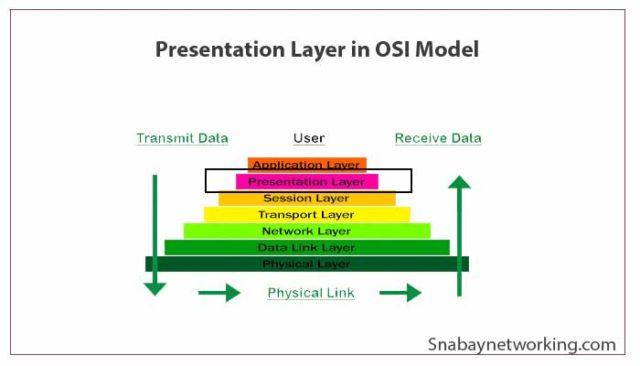 Presentation Layer Protocols PDF