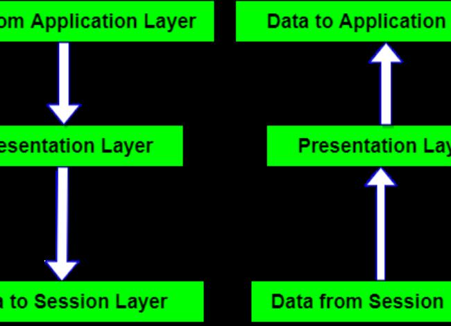 Presentation Layer in OSI Model-Full Explained