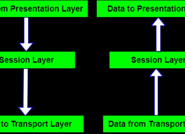 Session Layer in OSI Model-Full Explained