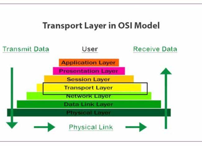Transport Layer in OSI Model-Full Explained