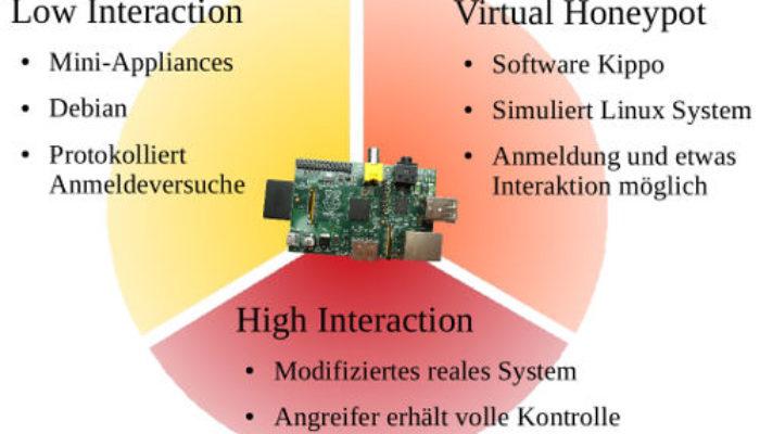 Types of Honeypots – Low Interaction Honeypot and High Interaction Honeypot