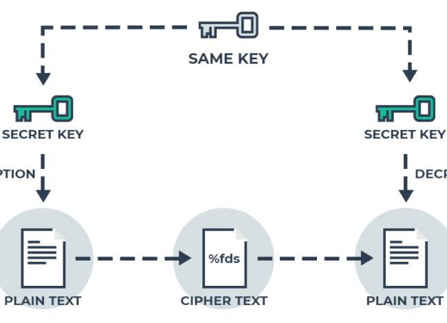 What is Symmetric Encryption Algorithms