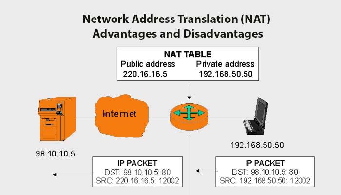 Advantages and Disadvantages of Network Address Translation (NAT)