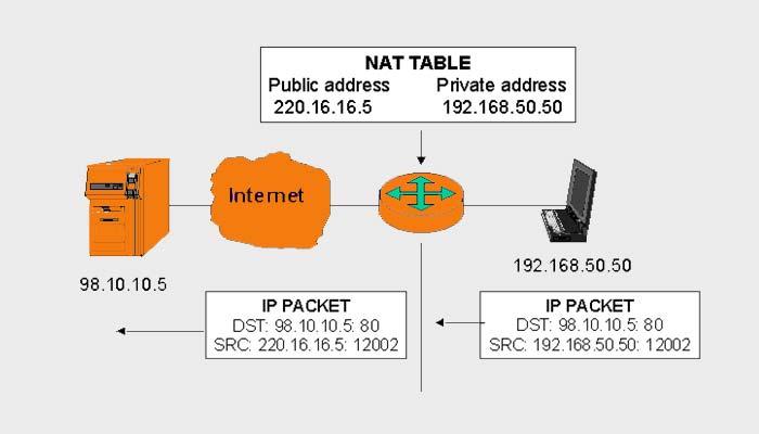 Network Address Translation (NAT) Advantages and Disadvantages