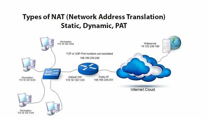Types of NAT (Network Address Translation)-Static, Dynamic, PAT
