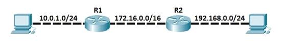 Configure OSPF Open Shortest Path First