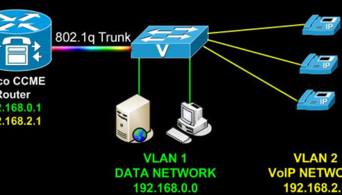 Cisco Router Interface Configuration Commands