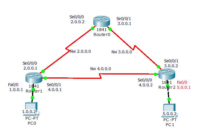 RIP, RIPv2 Authentication, Keychain Configuration | RIP Configuration