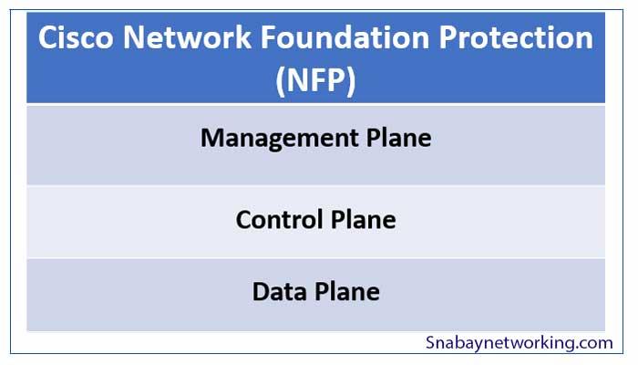 Cisco Network Foundation Protection (NFP) - Management, Control, & Data plane