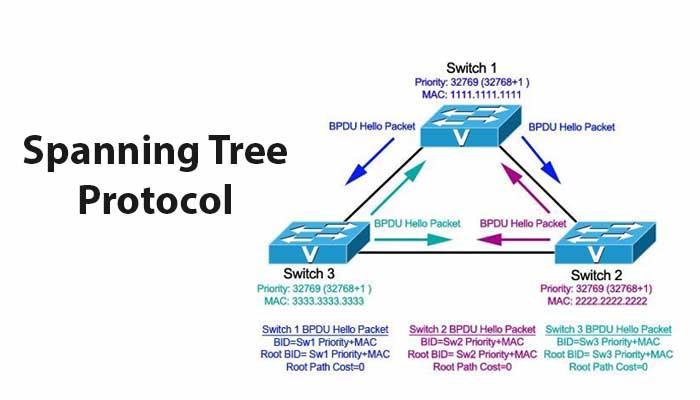 Spanning Tree Protocol-STP