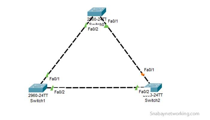 How STP Root Bridge Election Process works