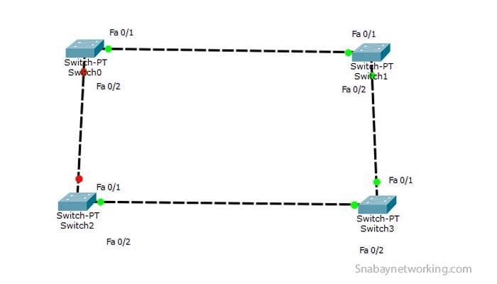 Spanning Tree Protocol Convergence