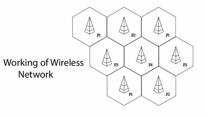 Working of Wireless Network