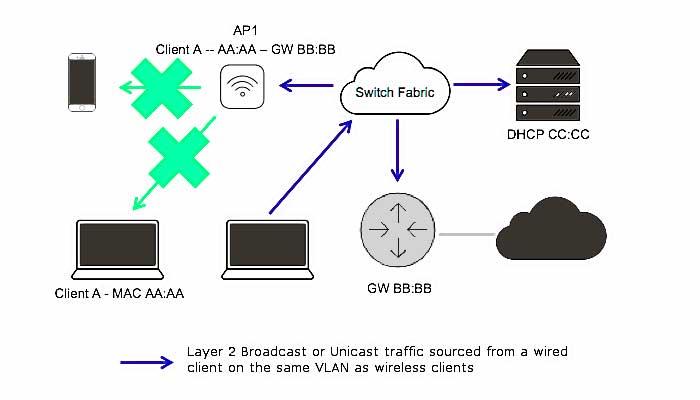 wireless isolation example